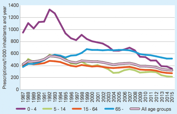 Line diagram that shows that the sales of antibiotics for systemic use in outpatient care in Sweden has declined drastically since 1992, especially in the 0-4 years age group.