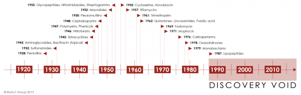 "A time-line from 1920 until today showing when major antibiotic classes were discovered. From 1987 and onwards is highlighted as the ""discovery void"" since no novel antibiotic class to reach the market has been discovered during this time-span."