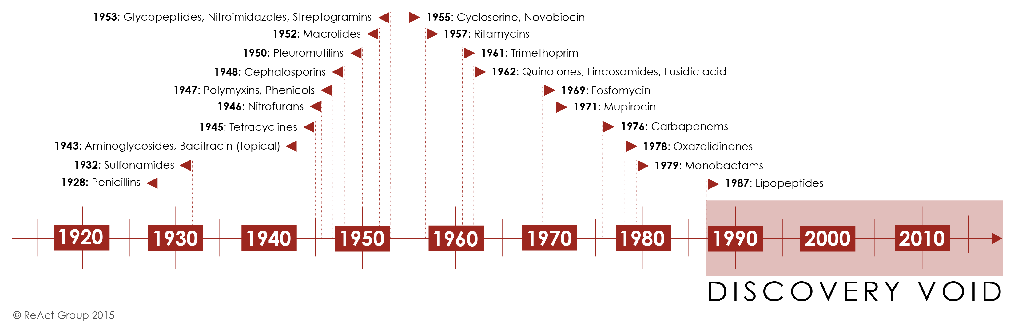the history of antibiotics development From 1945–1955 the development of if our ability to unravel the natural history of antibiotics is frustrated by the complexity of their.