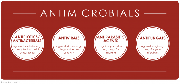 Summary diagram of the different types of antimicrobials and their activity: antibiotics, antivirals, antiparasitic agents and antifungals.