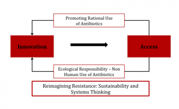 Schematic picture of innovation, access, rational use of antibiotics, ecological responsibility and sustainability and systems thinking