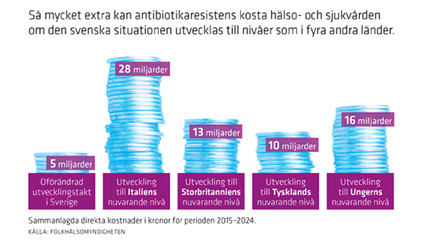 Infographics: Swedish Public Health Authority