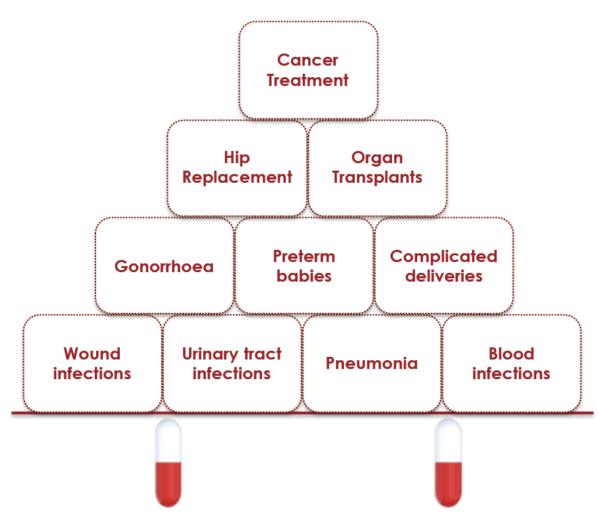 Image of the antibiotic pyramid. Describing procedures that relies on effective antibiotics.